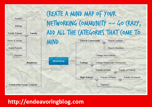 Create A Mind Map